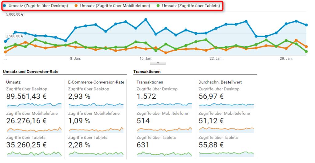 Auswertung mit benutzerdefinierten Segmenten in Google Analytics