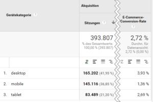 Conversion Rate Vergleich zwischen Desktop, Mobile und Tablet
