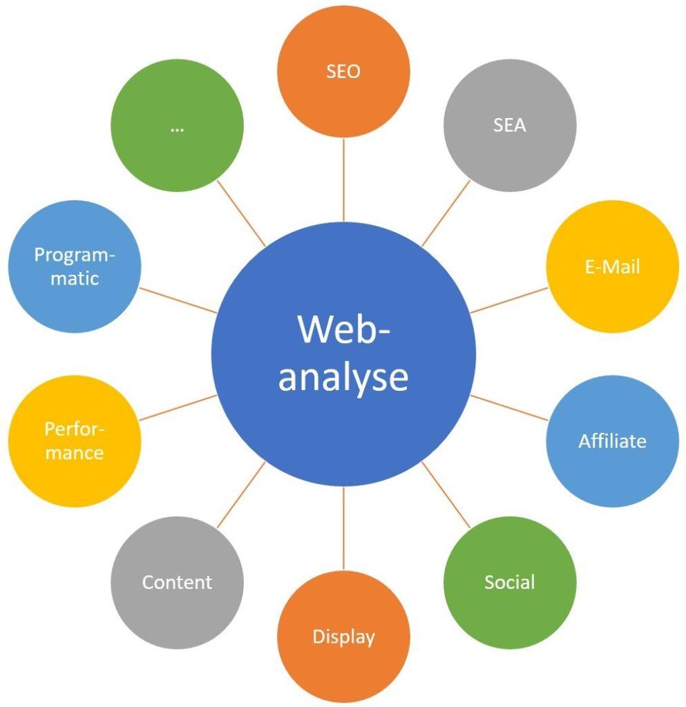Online Marketing Facetten von SEO bis Programmatic