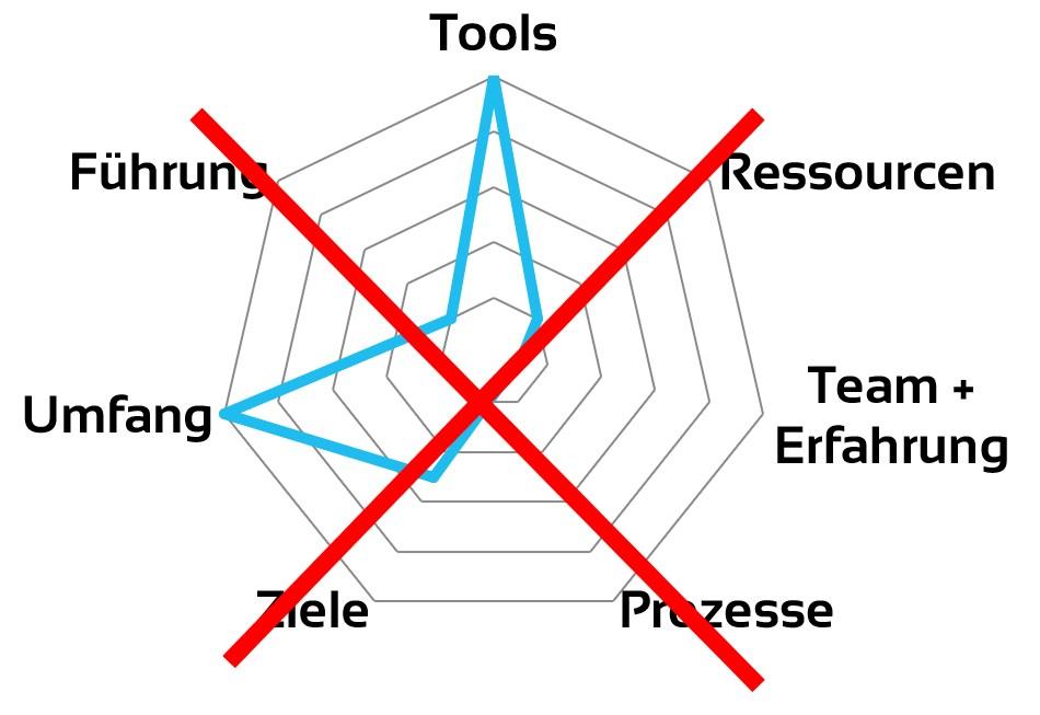 Aufbau von Erfahrung in der Webanalyse. Hier: Der falsche Weg