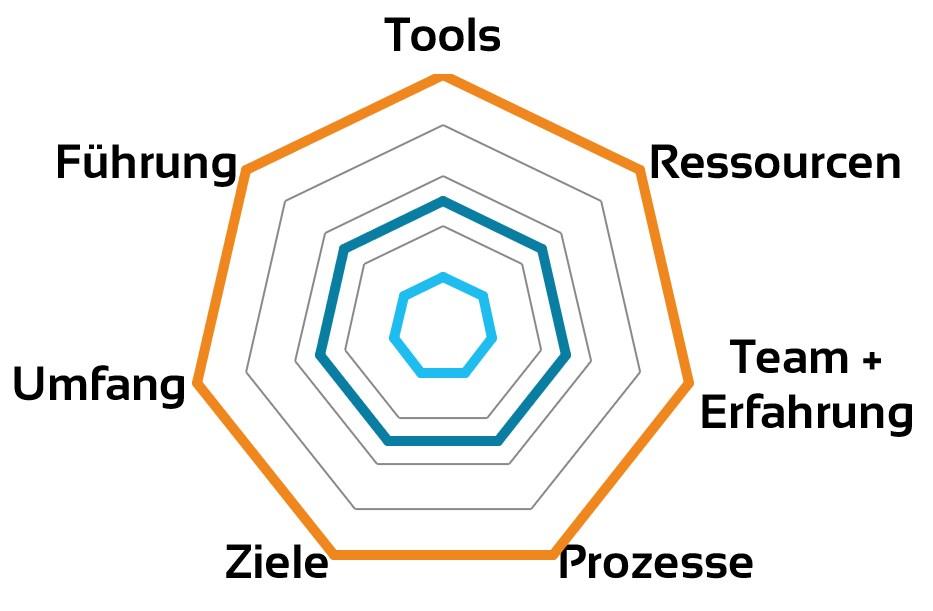 Modell, wie einzelne Teilbereiche Erfahrung aufbauen sollten. Nach und nach.