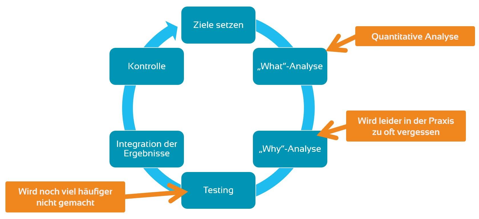Webanalyse-Prozess: Ziele setzen, What-Analyse, Why-Analyse, Testing, Integration der Ergebnisse, Kontrolle und von vorne